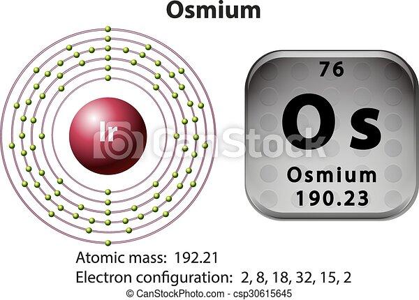 Symbol And Electron Diagram For Osmium Illustration Eps Vector