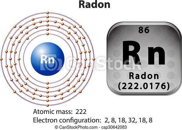 Symbol and electron diagram for radon illustration symbol and electron diagram for radon csp30642083 ccuart Gallery