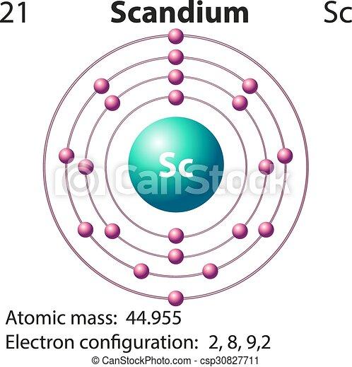 Symbol And Electron Diagram For Scandium Illustration