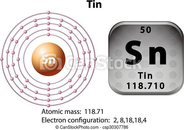 symbol and electron diagram for tin