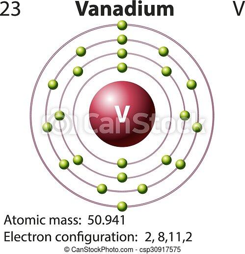 Symbol And Electron Diagram For Vanadium Illustration