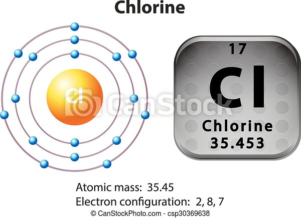 Symbol and electron diagram of chlorine illustration vectors symbol and electron diagram of chlorine vector ccuart Choice Image