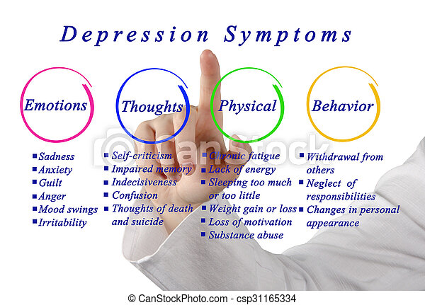 Hauptsymptome Depression