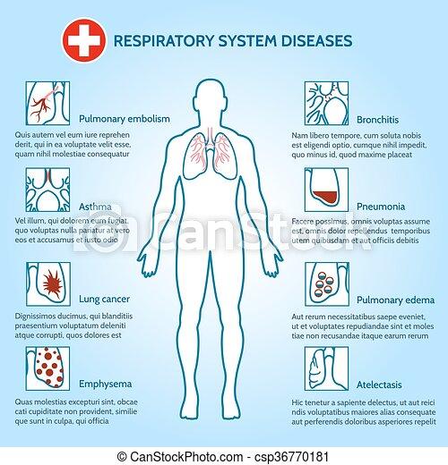 système respiratoire, maladies