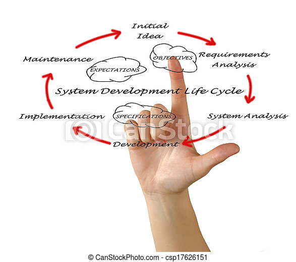 System development life cycle - csp17626151