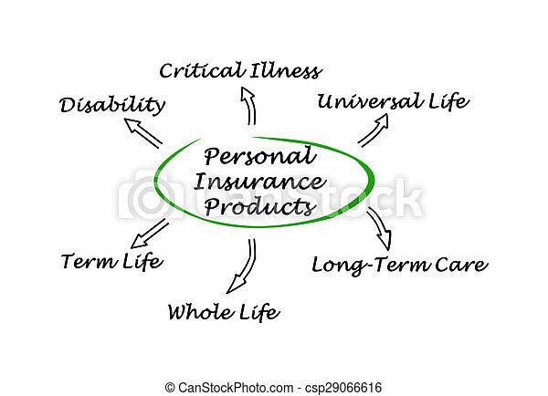 személyes, biztosítás - csp29066616