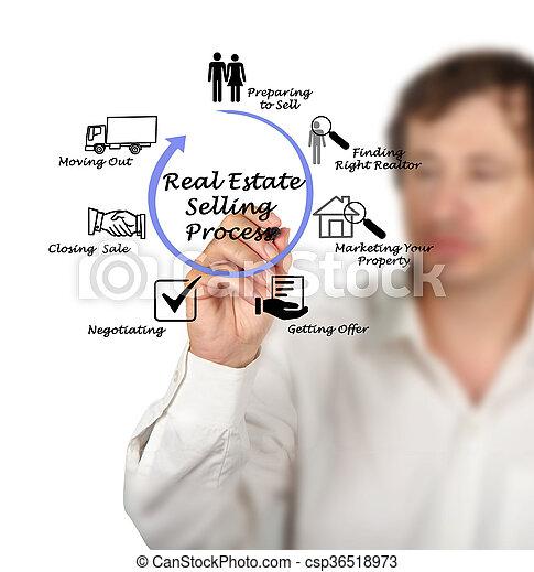 tényleges, eljárás, eladás, birtok - csp36518973