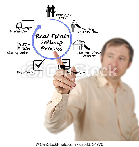 tényleges, eljárás, eladás, birtok - csp36734770