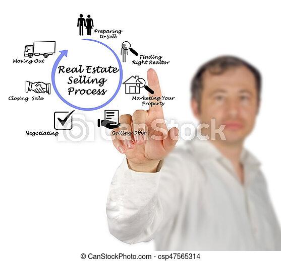 tényleges, eljárás, eladás, birtok - csp47565314