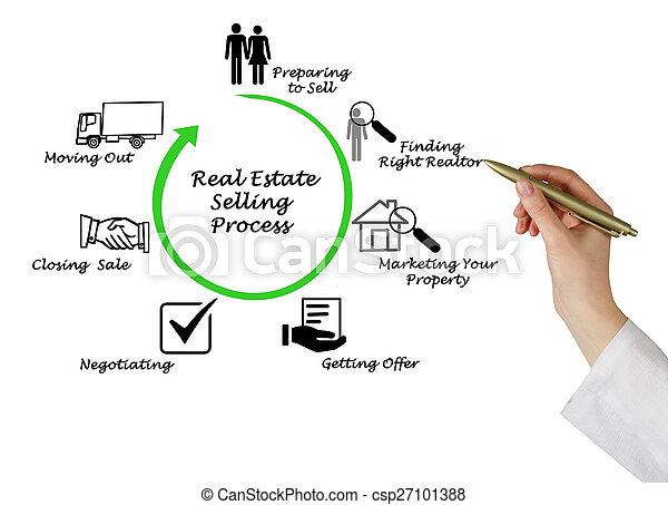 tényleges, eljárás, eladás, birtok - csp27101388