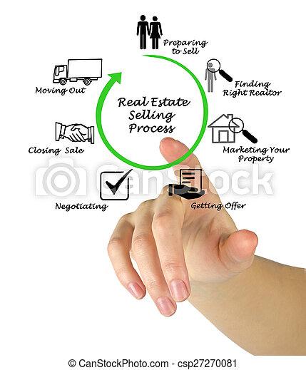 tényleges, eljárás, eladás, birtok - csp27270081