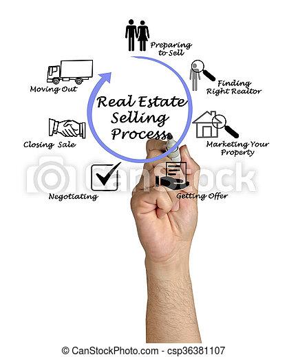 tényleges, eljárás, eladás, birtok - csp36381107