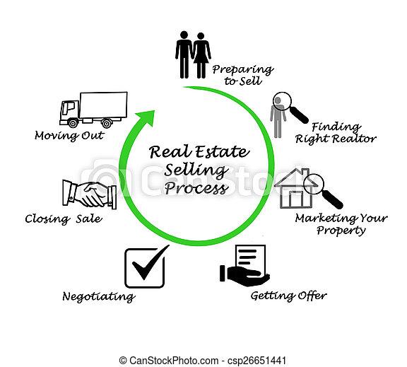 tényleges, eljárás, eladás, birtok - csp26651441