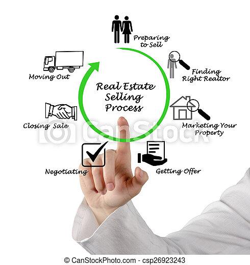 tényleges, eljárás, eladás, birtok - csp26923243
