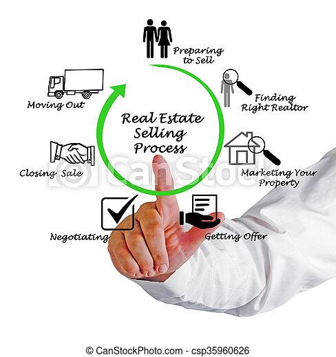 tényleges, eljárás, eladás, birtok - csp35960626