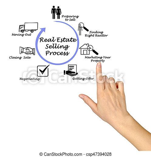 tényleges, eljárás, eladás, birtok - csp47394028