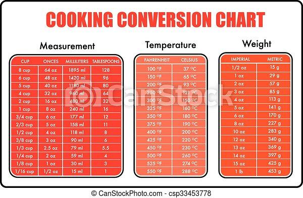 tabla, conversión, cocina, gráfico - csp33453778