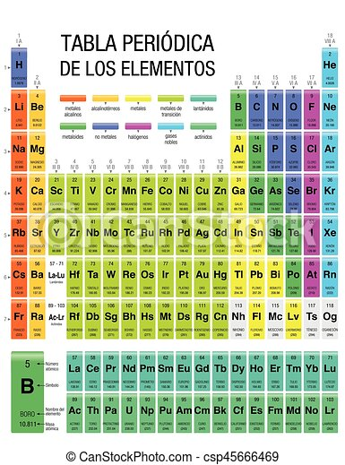 Tabla periodica de los elementos periodic table of elements in tabla periodica de los elementos periodic table of elements in spanish language with the 4 new elements included on november 28 2016 by the iupac urtaz Choice Image