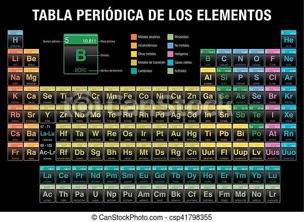 Tabla periodica de los elementos periodic table of elements tabla periodica de los elementos periodic table of elements in spanish language in black urtaz Images