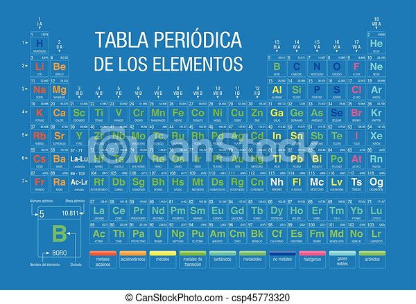 Tabla periodica de los elementos periodic table of elements tabla periodica de los elementos periodic table of elements in spanish language on blue background urtaz Gallery