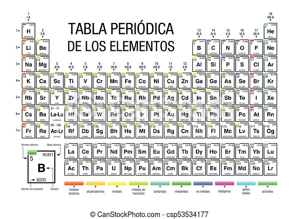 Tabla periodica de los elementos periodic table of elements tabla periodica de los elementos periodic table of elements in spanish language on white urtaz Images