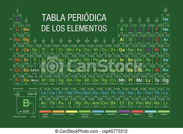 Tabla periodica de los elementos periodic table of elements tabla periodica de los elementos periodic table of elements in spanish language on green urtaz Gallery
