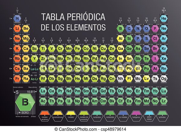 Tabla periodica de los elementos periodic table of elements tabla periodica de los elementos periodic table of elements in spanish language formed by modules in the form of hexagons in gray background with the 4 urtaz Images