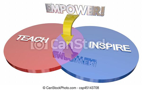 Teach Inspire Empower Education Goals Venn Diagram 3d Illustration - csp45143708