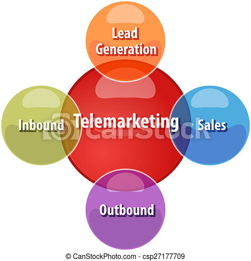 Telemarketing types business diagram illustration business strategy telemarketing types business diagram illustration ccuart Images
