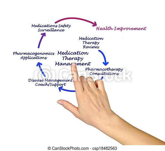 thérapie, gestion, médicament - csp18482563