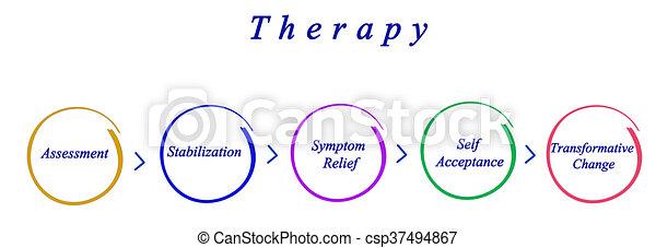thérapie - csp37494867