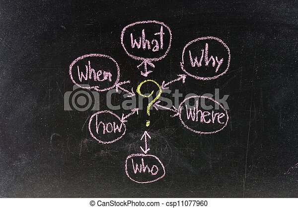 The 5 w's sales qualification questions (who, why, when, what, how, where) to solve a problem sketched in chalk on blackboard - csp11077960