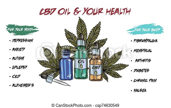 The benefits of CBD oil, medical uses for CBD oil, cannabis indica health benefits infographics - csp74630549