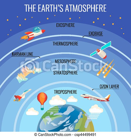 the earth atmosphere structure with clouds and various Save the Earth Logo save the earth free clip art