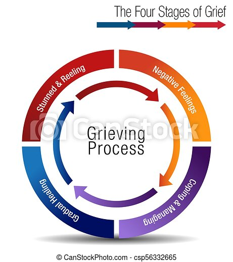 Grief process chart