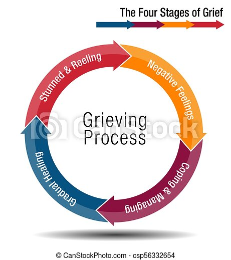 An Image Of A The Four Stages Of Grief Chart