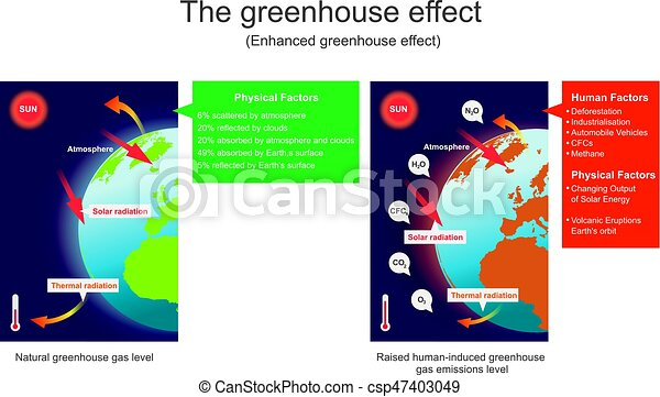 The greenhouse effect enhanced greenhouse effect vector graphic the greenhouse effect enhanced greenhouse effect vector graphic ccuart Image collections