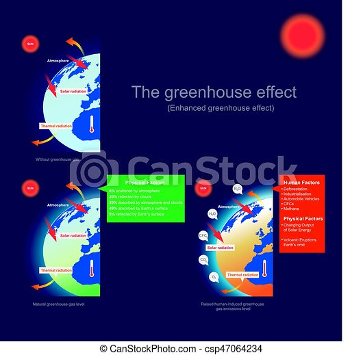 The greenhouse effect enhanced greenhouse effect the vectors the greenhouse effect enhanced greenhouse effect vector ccuart Images