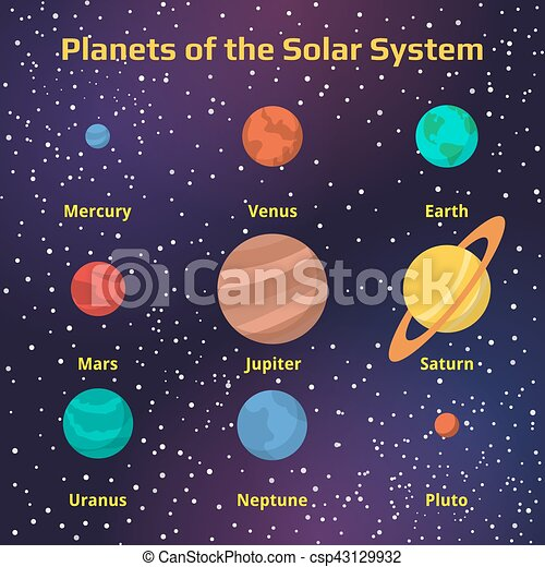 The Names Of Planets