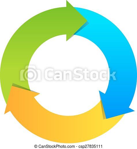 Three part cycle diagram three part cycle wheel diagram vector three part cycle diagram vector ccuart Images