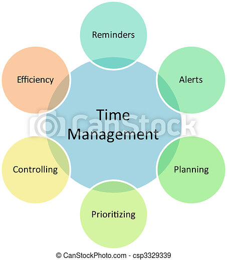 Time Management Business Diagram Time Management Business Strategy
