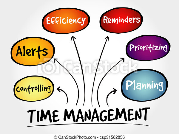 time management business strategy mind map concept stock rh canstockphoto com