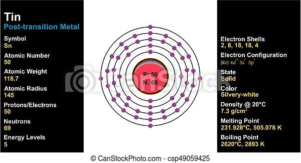 Tin element atom structure and properties including diagram and all tin element atom structure and properties csp49059425 urtaz Choice Image