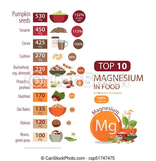 Top 10 magnesium in food - csp51747475