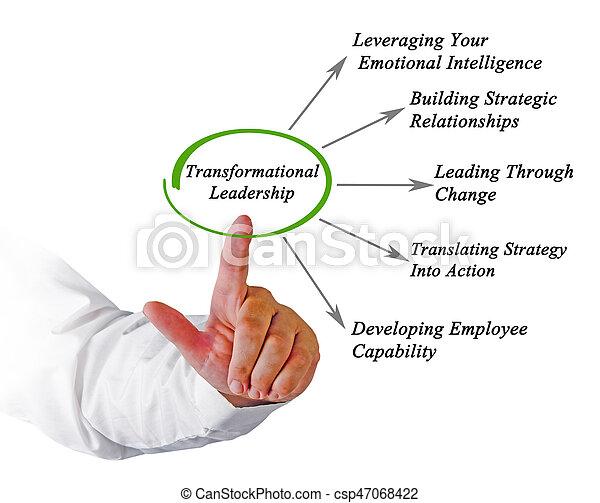 transformational leadership - csp47068422