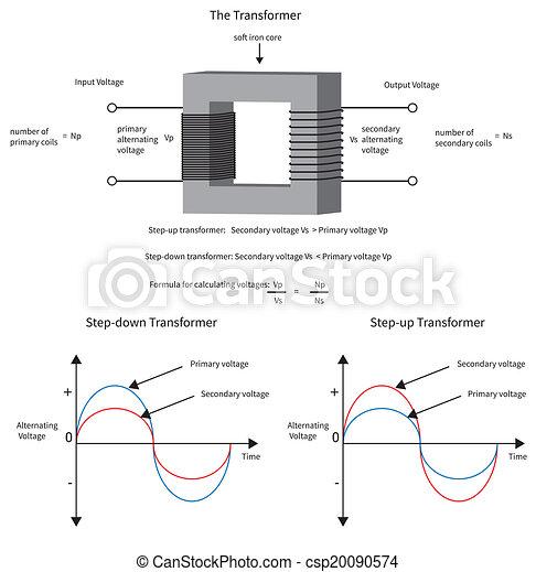 Transformator, current., weisen, diagramm, wie, elektrisch, spannung ...