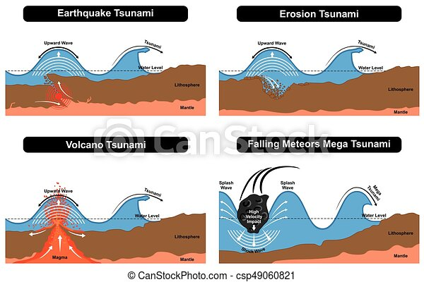 Tsunami disaster formation diagram showing natural vector tsunami disaster formation diagram showing natural destruction force caused by earthquake erosion volcano falling meteors result in splash mega shock waves ccuart Image collections