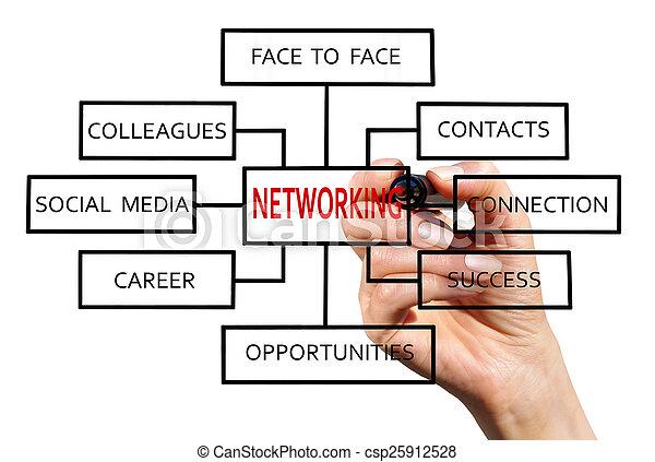 tworzenie sieci - csp25912528