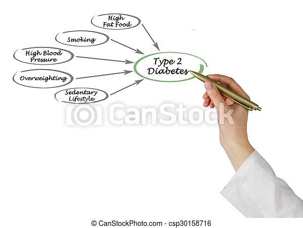 Type 2 diabetes - csp30158716