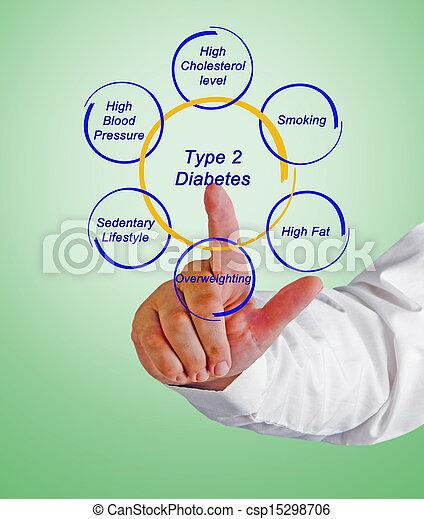 Type 2 diabetes - csp15298706